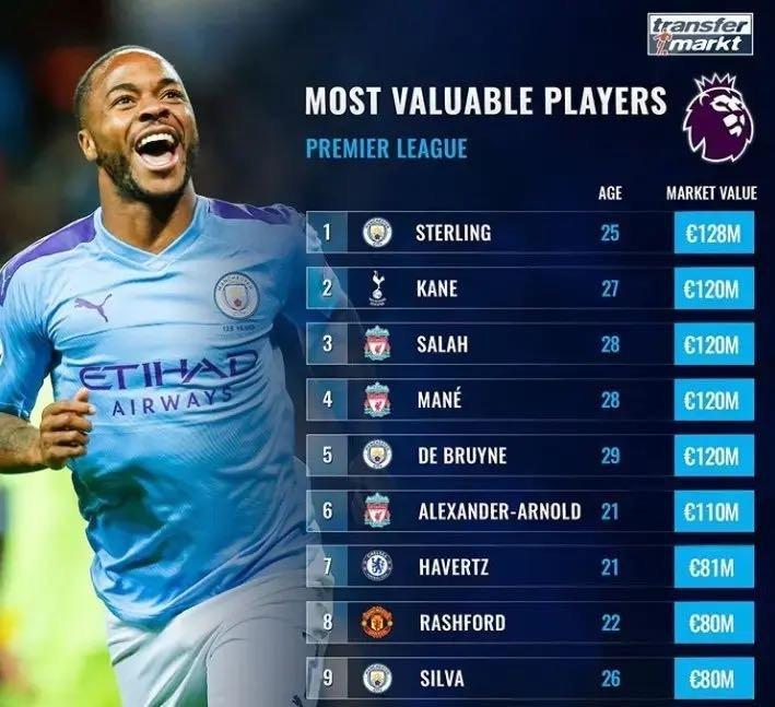 英超球员最新身价Top10:斯特林1.28亿欧领跑 凯恩等4将并列第二