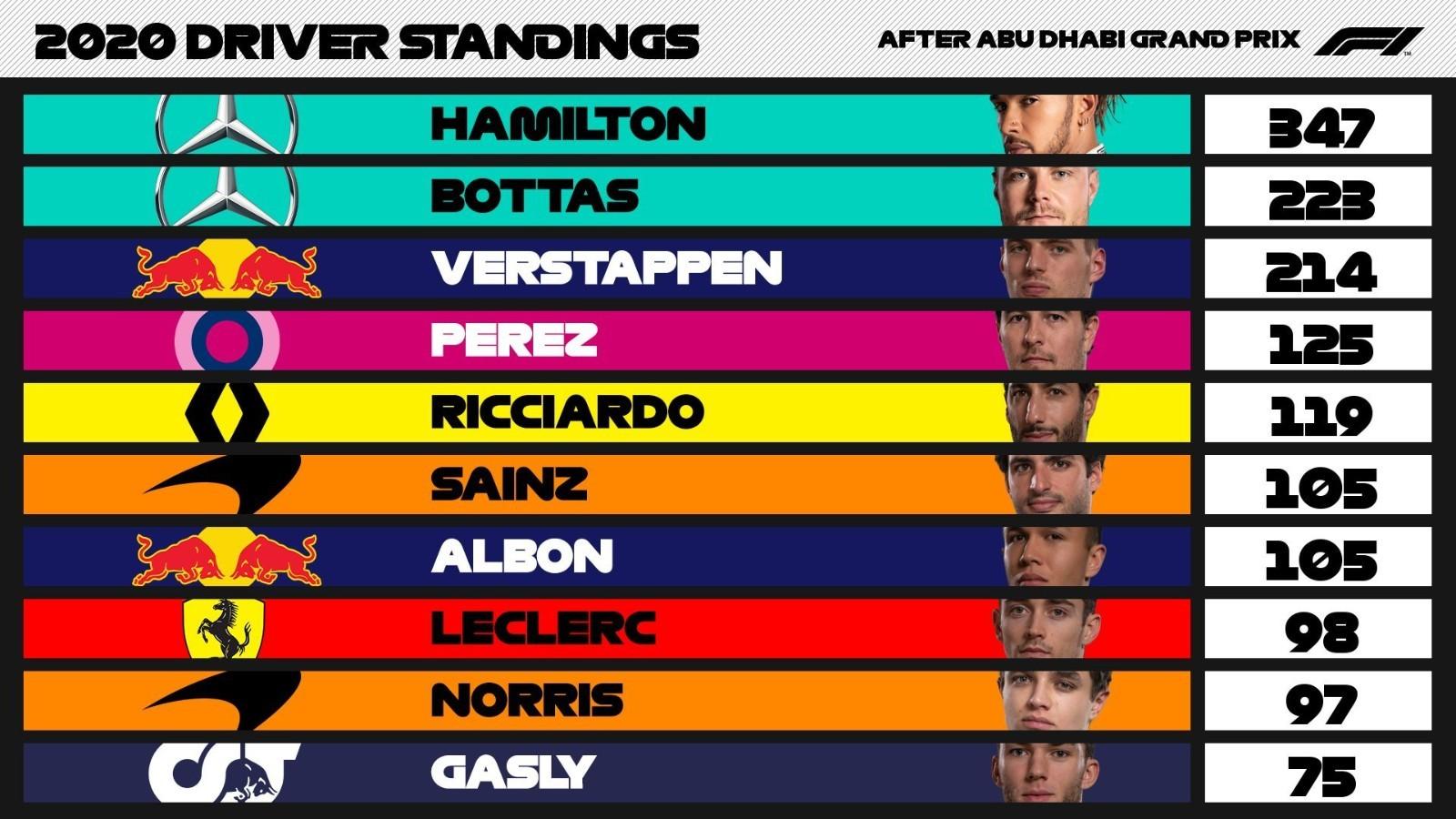 2020 F1赛季年终车手积分榜 梅赛德斯包办冠亚军