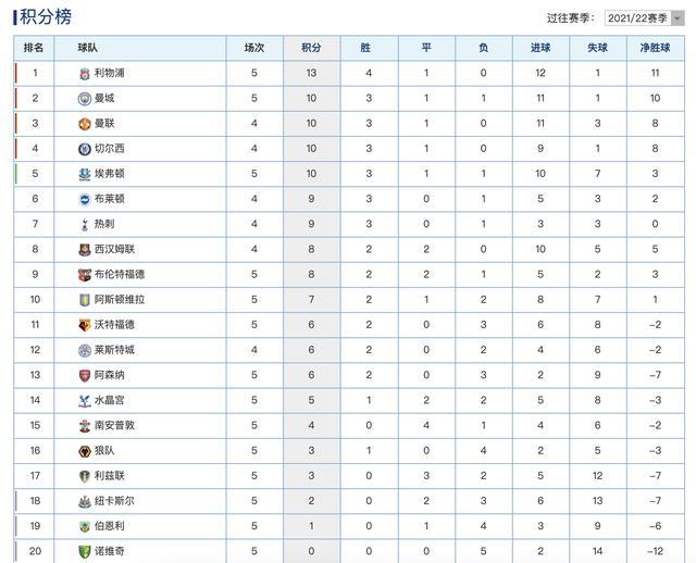 英超最新积分榜:利物浦2连胜登顶,曼城第二,升班马5连败垫底