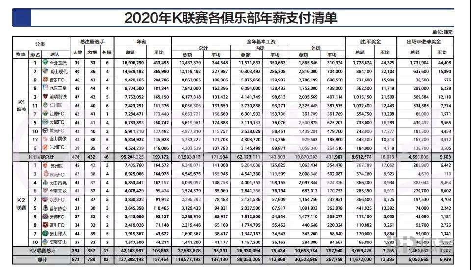 韩国职业联赛映射中国足球发展畸形 中超降薪更有说服力