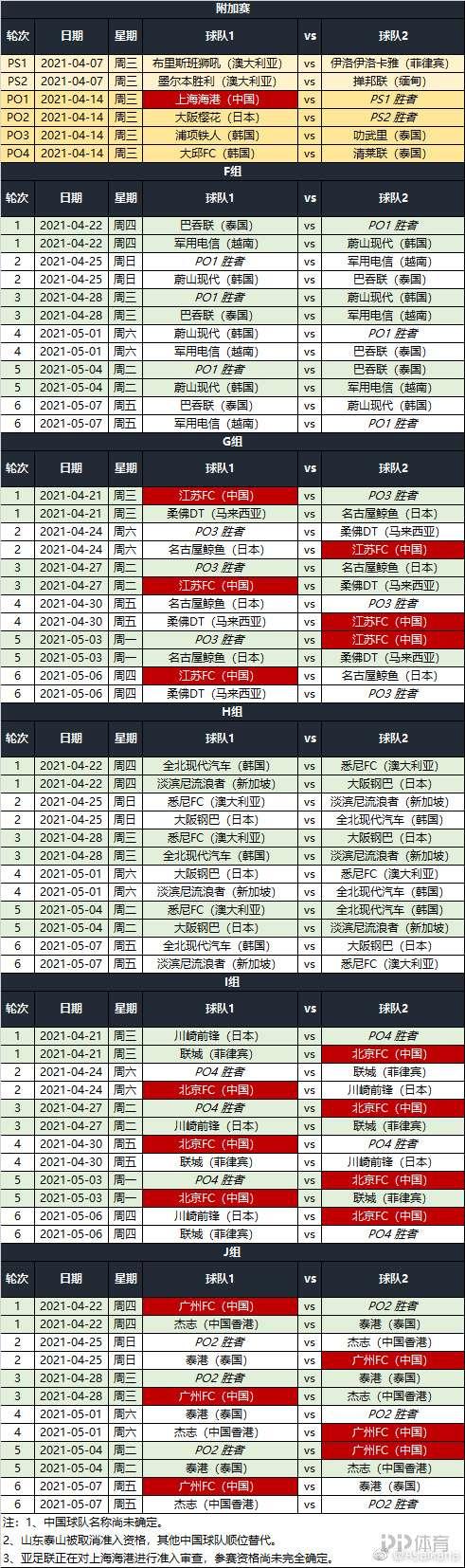 亚足联更新亚冠赛程:上港通过审查后递补 中超球队4月14亮相