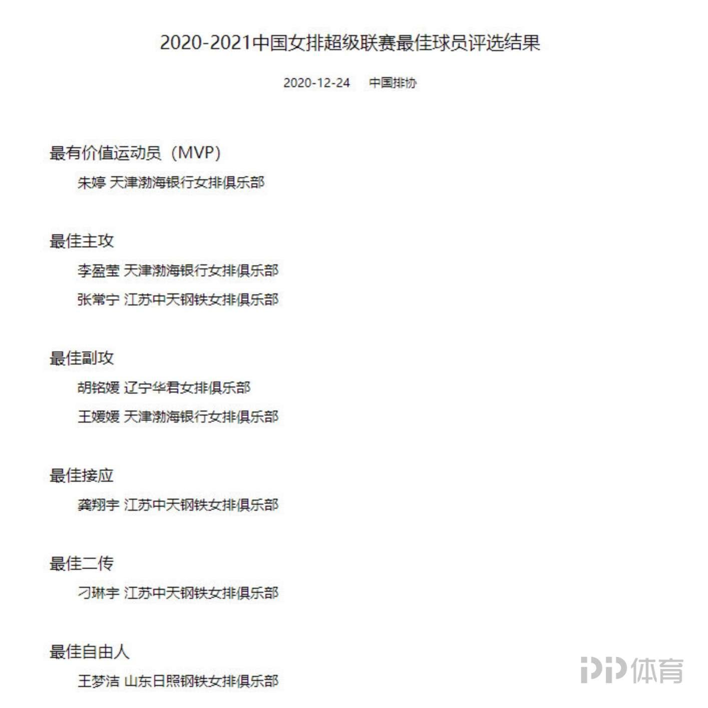 女排联赛最佳阵容出炉:朱婷获MVP 江苏女排三人当选